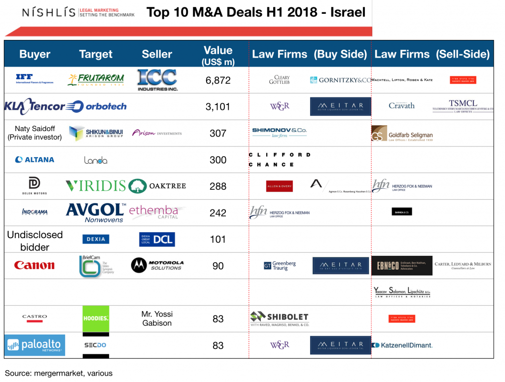 Israel Top 10 Deals H1 2018